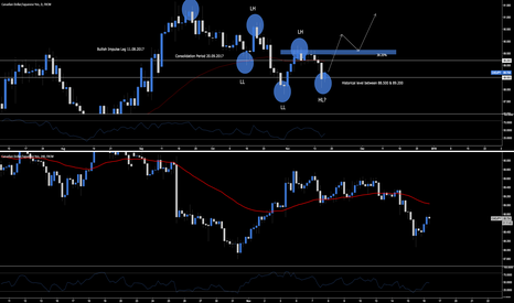 CADJPY: CAD.JPY - Long Opportunity Into This Evening