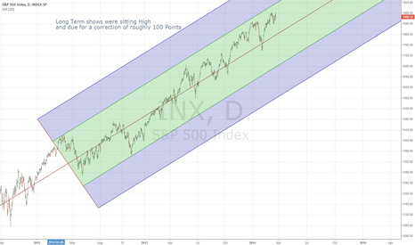 SPX: Greg's S&P 500 index