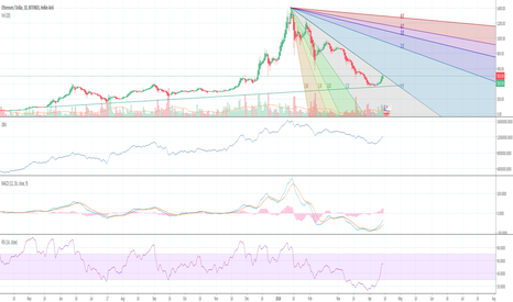 ETHUSD: ETH - Next Slide About to Begin