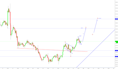 XAUUSD: Gold gone bullish? First target 1270