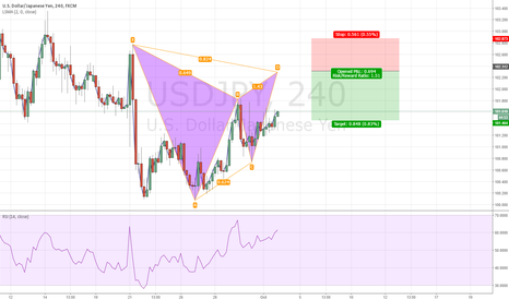 USDJPY: gartley pattern coming soon on USDJPY