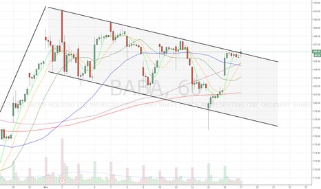 BABA: Breaking out of bull flag channel