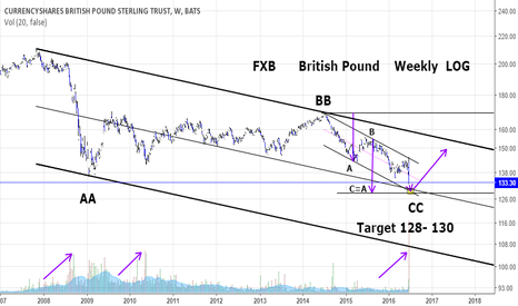 FXB: FXB  British Pound:Looking for a bounce or long term bottom soon