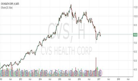 CVS: Анализ компании CVS Health