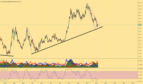 DXY: DXY Weekly View