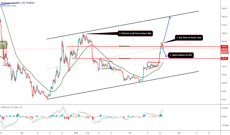 ETHUSD: ETHUSD - COULD IT HIT $180 SOON?