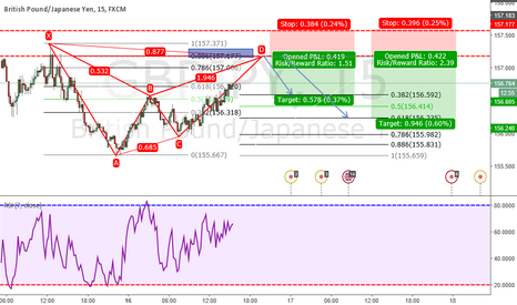 GBPJPY: GBPJPY == BAT BEARISH ,,,,,,,,, PAY ATTENTION 157.177