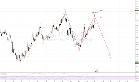 AUDCAD: EURAUD Short - Resistance, Candles, and Elliot say Yes