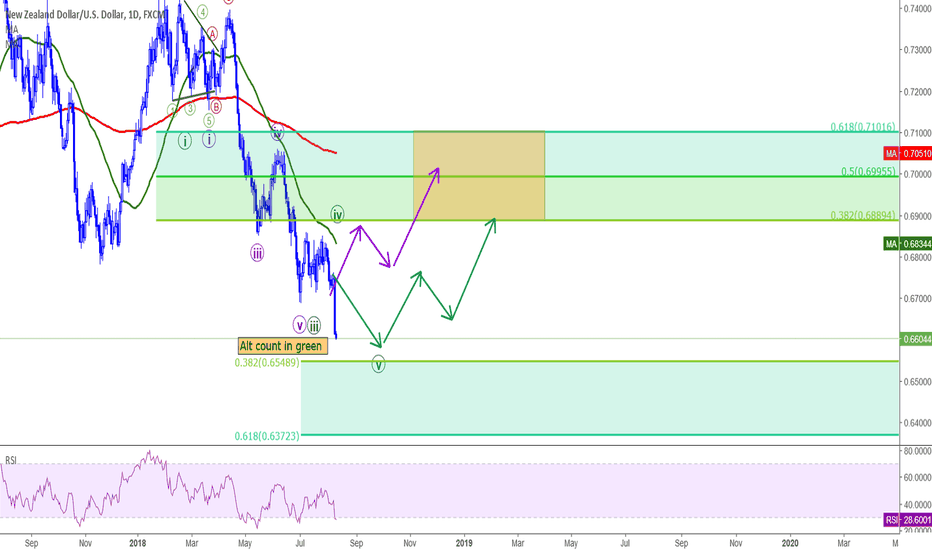NZDUSD: NZDUSD preparing to go up