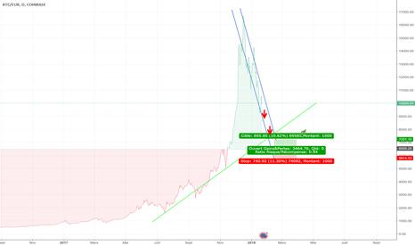 BTCEUR: Evolution BTC/EUR moyen terme