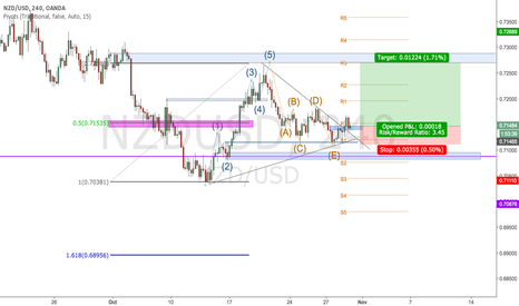NZDUSD: wave completion long