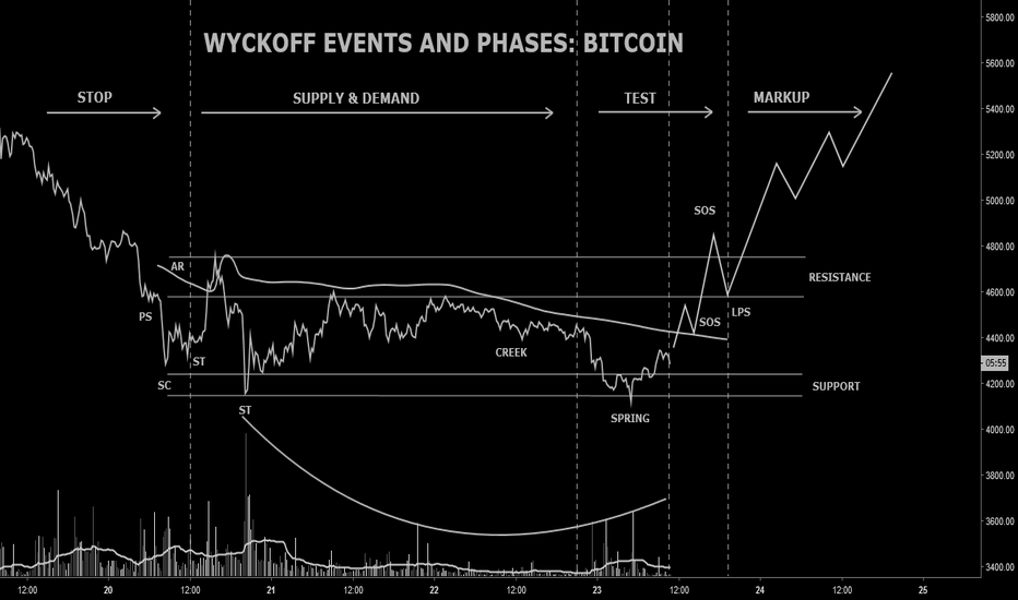 BTCUSD: WYCKOFF EVENTS AND PHASES: BITCOIN