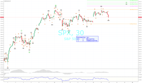 SPX: My Next Projection For Pre-Memorial Day S&P 500