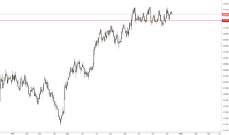 EURJPY: EURJPY -Possible retest of support
