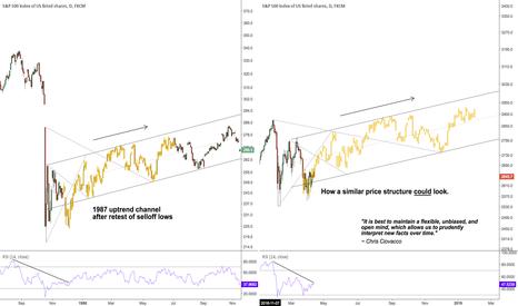 SPX500: S&P price analog if the market mimicked 1987 post crash climb