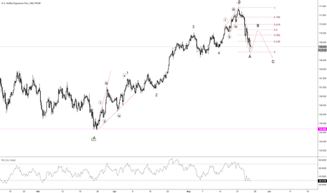 USDJPY: First leg of 5-wave correcting