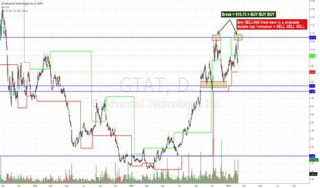 GTAT: GTAT @ a pivot!