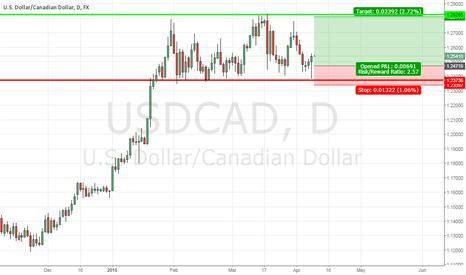 USDCAD: Long USDCAD after bullish pin bar in horizontal channel