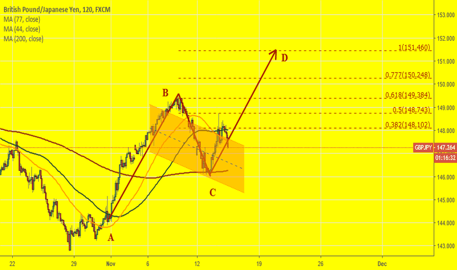 GBPJPY: GBPJPY: Some risky(!) try to long? ABCD pattern.