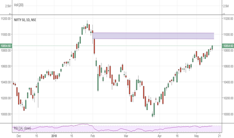 NIFTY: NIFTY is a buy at 10850
