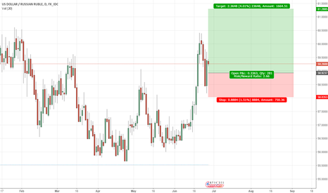 USDRUB: USDRUB - LONG Daily chart above support