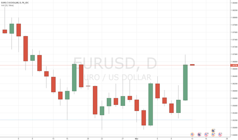EURUSD: EURUSD: Fed to raise rates this week