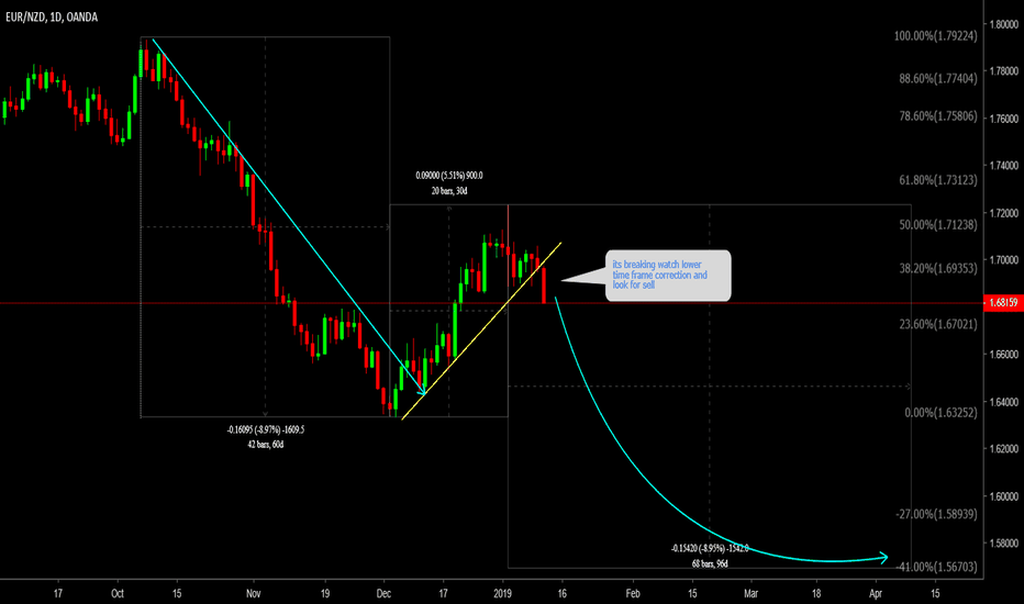 EURNZD: EURNZD Watch lower time frame correction and look for sell
