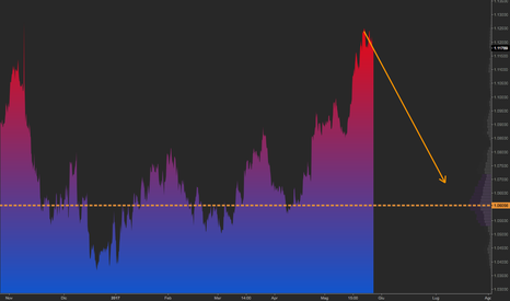 EURUSD: EurUsd Short Blu/Red Theme