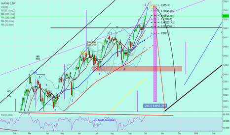 "SPX: SP 500 SPX SPY ""October Market Correction??"""