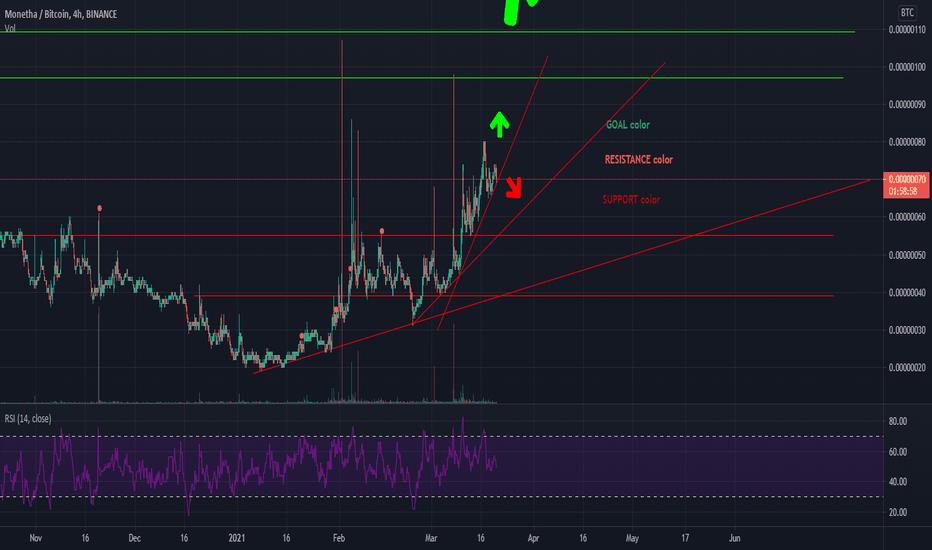 mth btc tradingview)