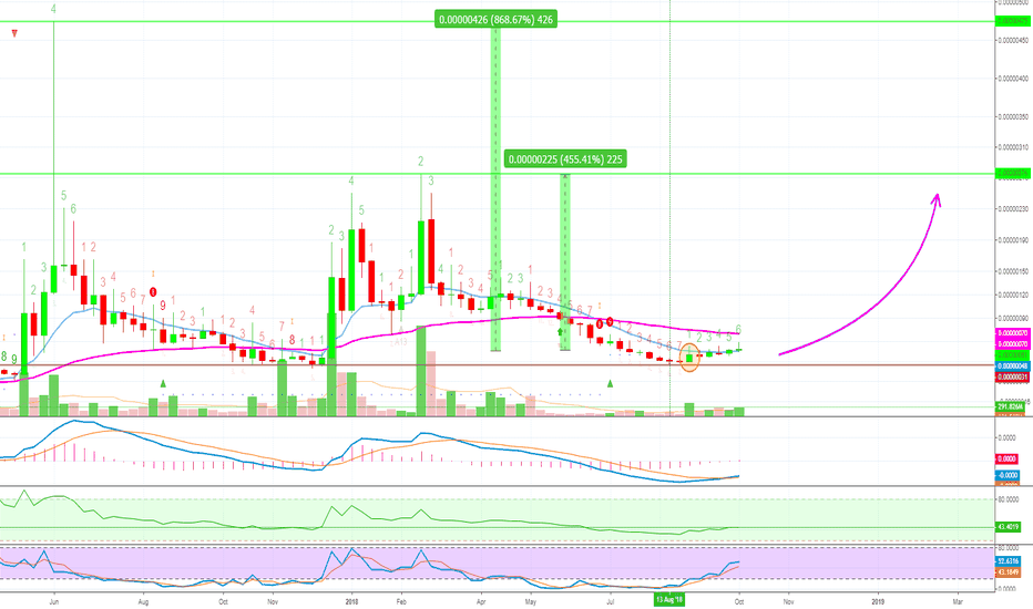 BITBBTC: [BITBBTC] BitBean Is About To Move [455% - 868% PP]