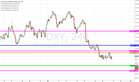 DXY: USD stuck between resistance and support