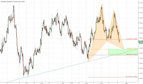 AUDUSD: Potential bullish pattern