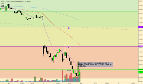 ITCI: Looking for a long YO!!