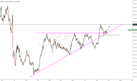 GBPJPY: GBPJPY retested the support and bounced
