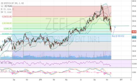 ZEEL: ZEEL - Take a break from the free fall !