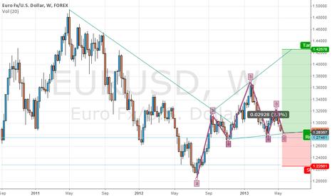 EURUSD: eurusd week