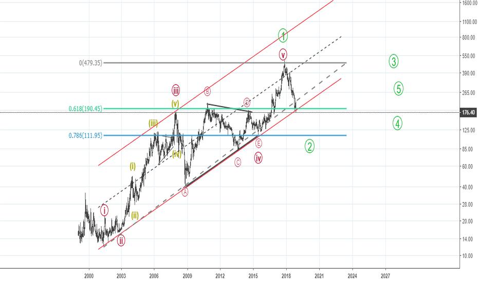 DEEPAKFERT: Weekly Elliott Waves with a post triangle thrust