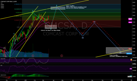 CMCSA: Comcast Approaching Wave 4 on Minor Period for a wave 5 LONG