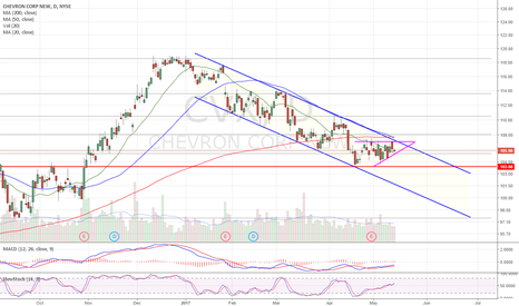 CVX: Descending channel. Ascending triangle forming for b/o attempt