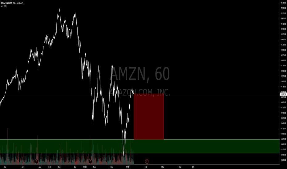 AMZN: AMAZON SHORT
