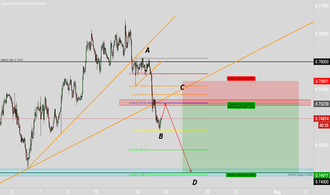AUDUSD: AWAITING SHORT AUSSIE