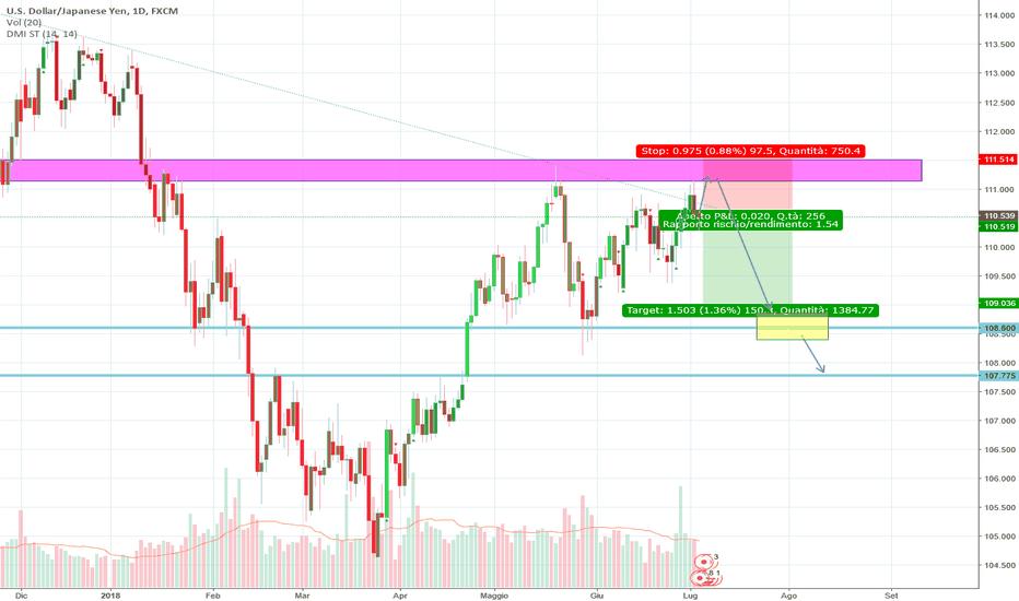 USDJPY: Dollar vs Yen