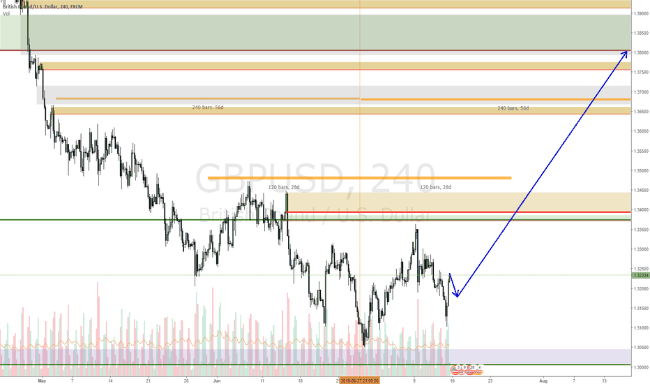 GBPUSD: GBPUSD new opportunity for those who missed it