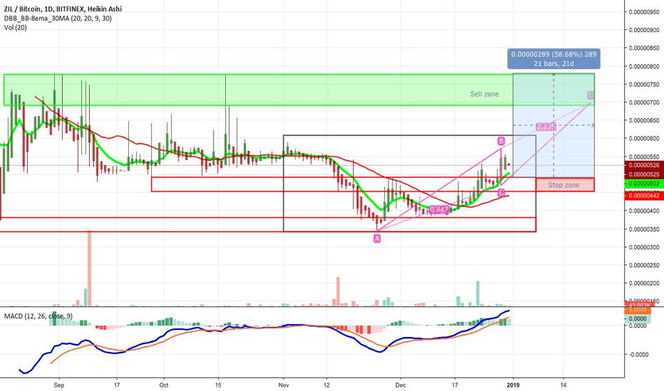 ZILBTC: Updated ZILBTC chart