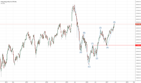 HSI: Elliot Wave Theory in Hang Send Index