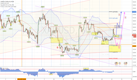 XAUUSD: Two scenarios for gold to go