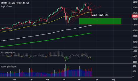 NQ1!: NQ short position update: Profit target