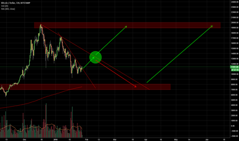 BTCUSD: BTC short-term target 13k-14k