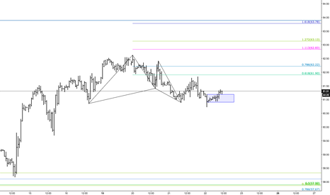 USOIL: Entries to the upside